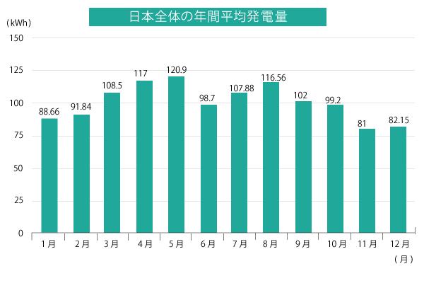 日本全体の年間平均発電量